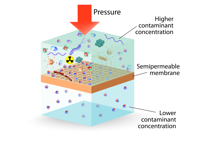 RO Diagram