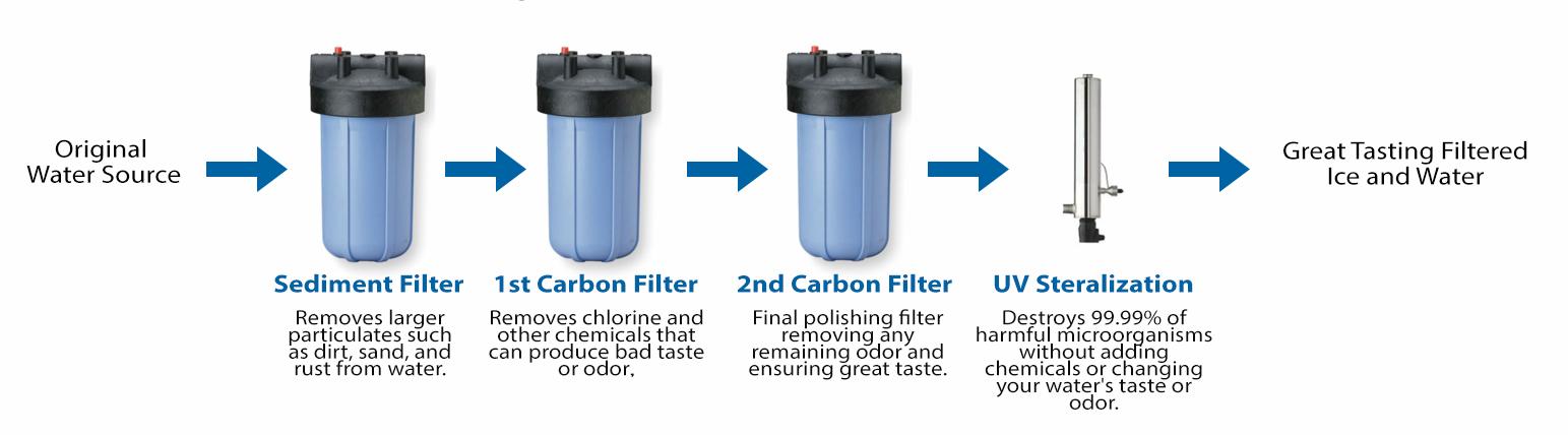 Standard Filtration 2